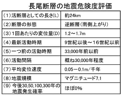 長尾断層の地震危険度評価
